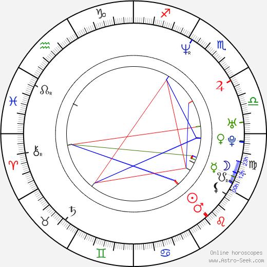 John August birth chart, John August astro natal horoscope, astrology