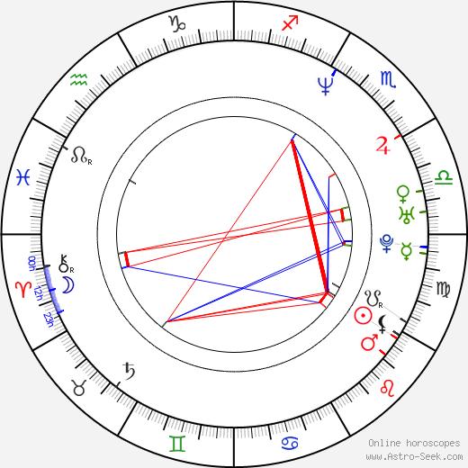 John Carmack astro natal birth chart, John Carmack horoscope, astrology