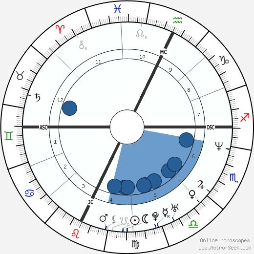 John Rex Jr. wikipedia, horoscope, astrology, instagram