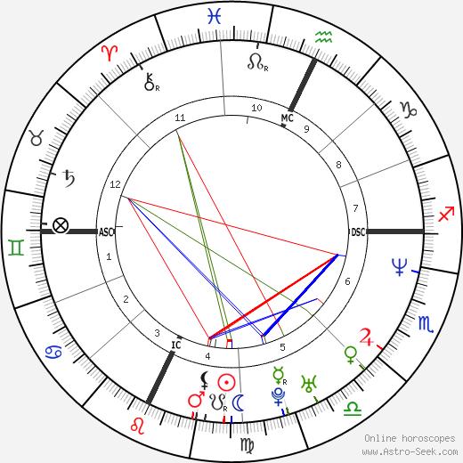 John Rex Jr. день рождения гороскоп, John Rex Jr. Натальная карта онлайн