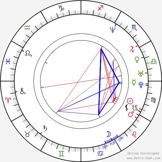 Karel Čtveráček astro natal birth chart, Karel Čtveráček horoscope, astrology
