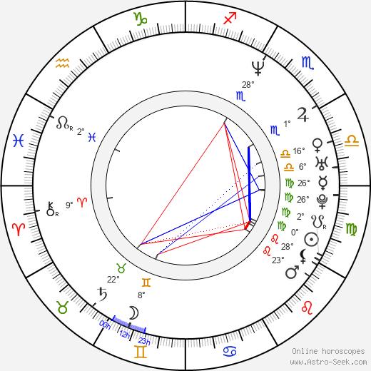 Karel Hoffmann Jr. birth chart, biography, wikipedia 2020, 2021