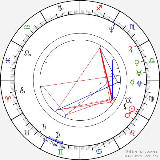 Karel Hoffmann Jr. birth chart, Karel Hoffmann Jr. astro natal horoscope, astrology