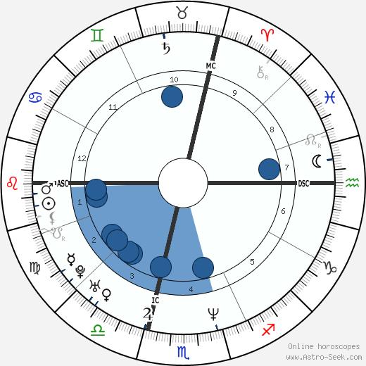 Karl Unterkircher wikipedia, horoscope, astrology, instagram