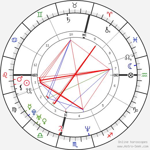 Karl Unterkircher день рождения гороскоп, Karl Unterkircher Натальная карта онлайн