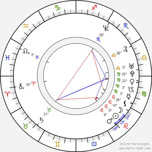 Kevin Smith birth chart, biography, wikipedia 2019, 2020
