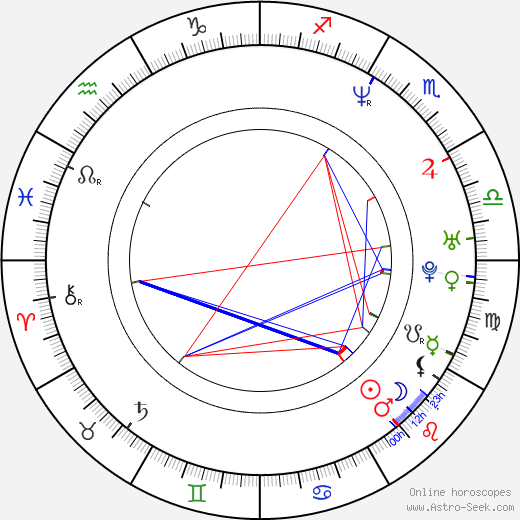 Kevin Smith astro natal birth chart, Kevin Smith horoscope, astrology