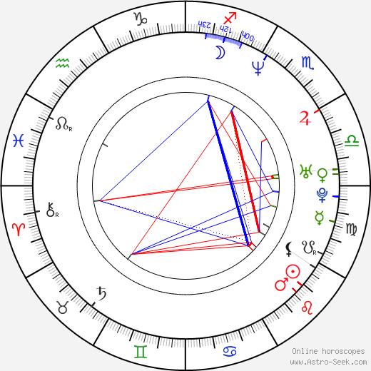 Krzysztof Zawadzki birth chart, Krzysztof Zawadzki astro natal horoscope, astrology