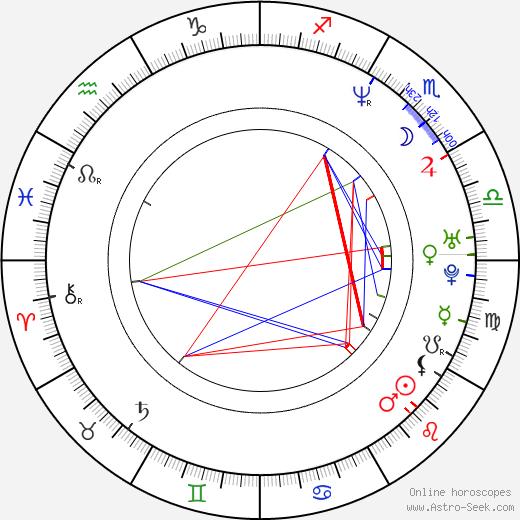 Lanette Fugit astro natal birth chart, Lanette Fugit horoscope, astrology