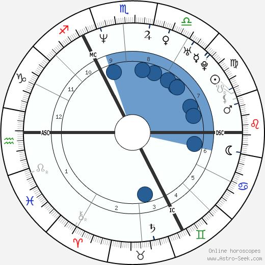 Loic Leferme wikipedia, horoscope, astrology, instagram