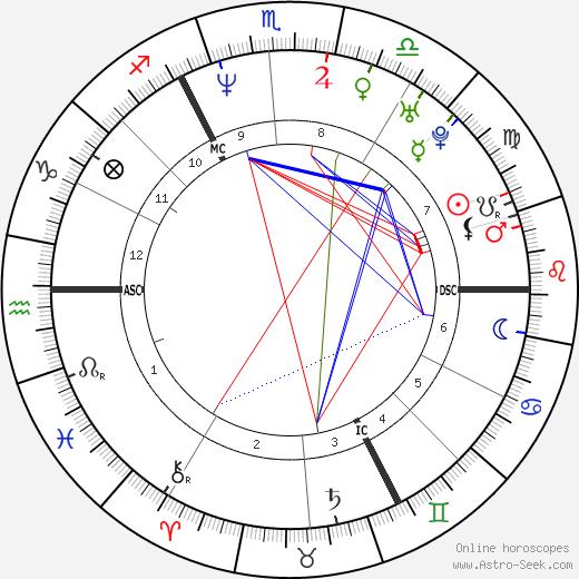 Лоик Леферм Loic Leferme день рождения гороскоп, Loic Leferme Натальная карта онлайн