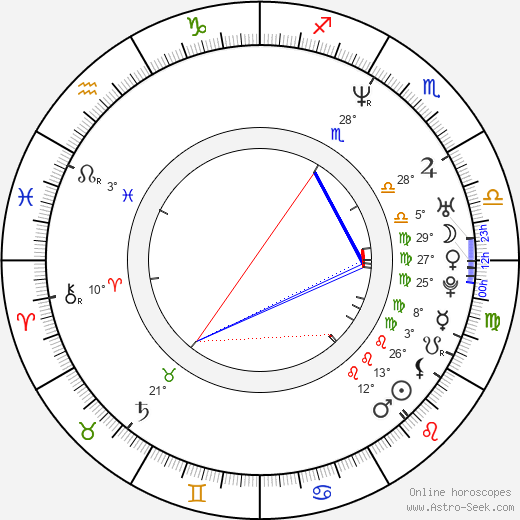 M. Night Shyamalan birth chart, biography, wikipedia 2018, 2019