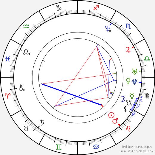 Mait Laas birth chart, Mait Laas astro natal horoscope, astrology