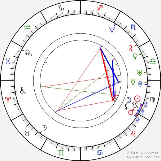 Michael Rast день рождения гороскоп, Michael Rast Натальная карта онлайн