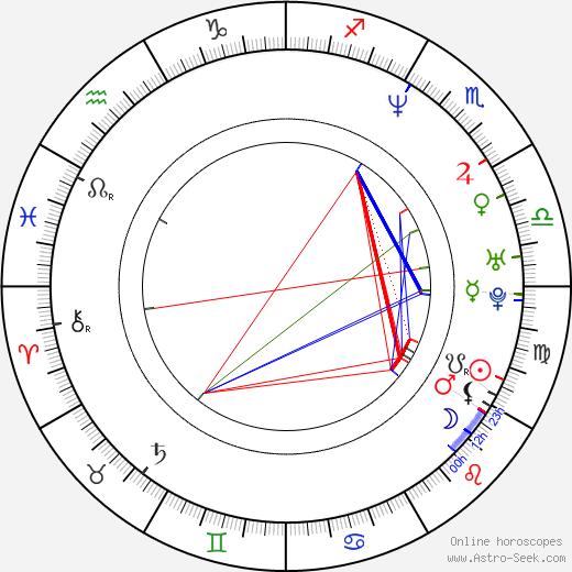 Michael Wong tema natale, oroscopo, Michael Wong oroscopi gratuiti, astrologia