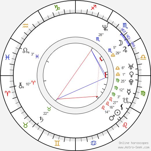 Mirjam Unger birth chart, biography, wikipedia 2019, 2020