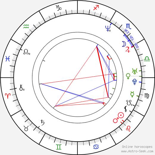 Mirjam Unger astro natal birth chart, Mirjam Unger horoscope, astrology