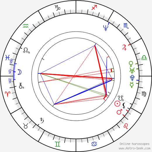 Nandana Sen astro natal birth chart, Nandana Sen horoscope, astrology
