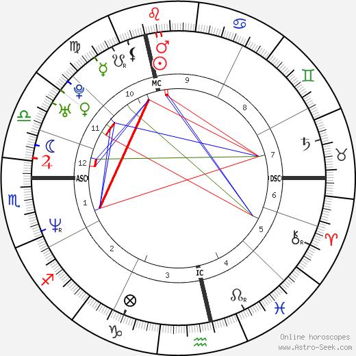 Паскаль Дюкенн Pascal Duquenne день рождения гороскоп, Pascal Duquenne Натальная карта онлайн