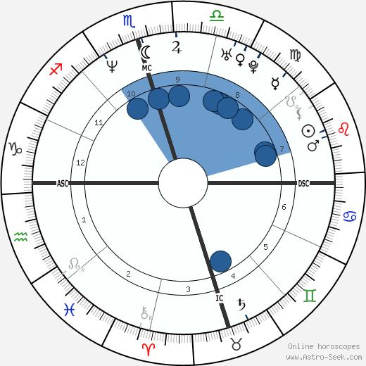 Pat Mahomes wikipedia, horoscope, astrology, instagram