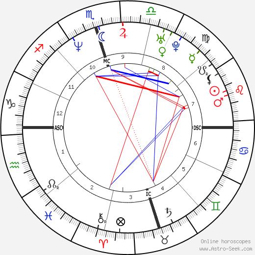 Pat Mahomes tema natale, oroscopo, Pat Mahomes oroscopi gratuiti, astrologia