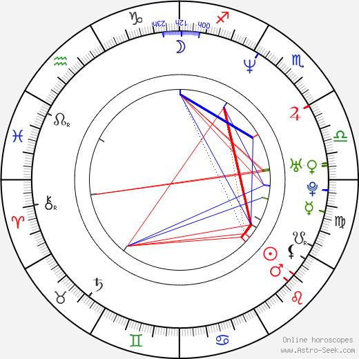 Petr Strnad день рождения гороскоп, Petr Strnad Натальная карта онлайн