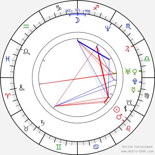 Richard Dolejš день рождения гороскоп, Richard Dolejš Натальная карта онлайн