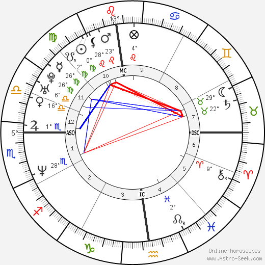 River Phoenix birth chart, biography, wikipedia 2018, 2019