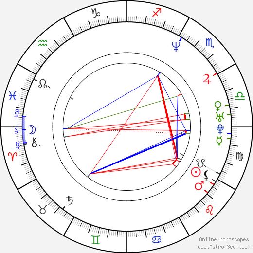 Rob Heydon astro natal birth chart, Rob Heydon horoscope, astrology