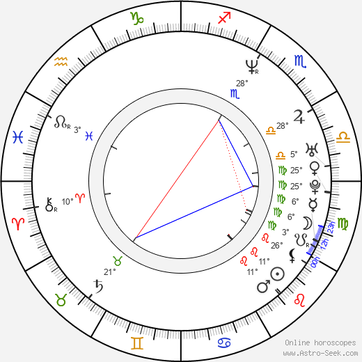 Ron Lester birth chart, biography, wikipedia 2019, 2020