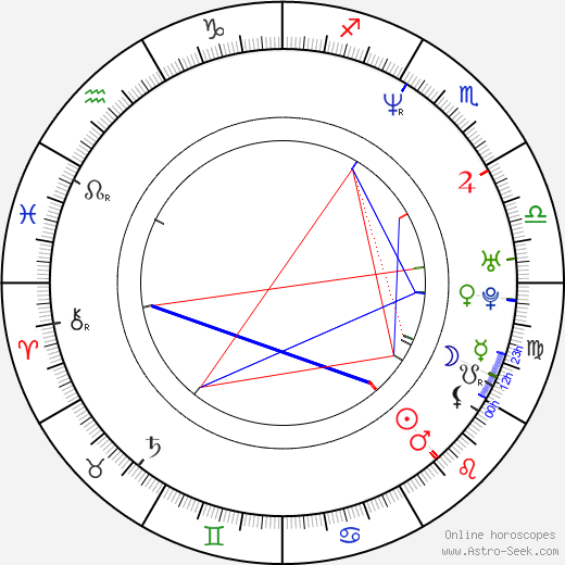 Ron Lester birth chart, Ron Lester astro natal horoscope, astrology