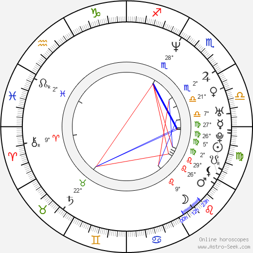 Saša Gedeon birth chart, biography, wikipedia 2020, 2021