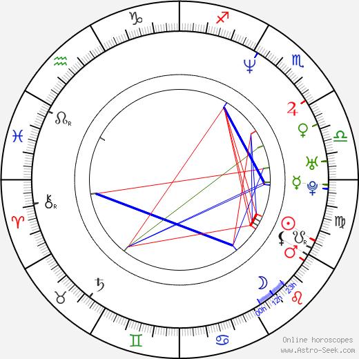 Saša Gedeon birth chart, Saša Gedeon astro natal horoscope, astrology