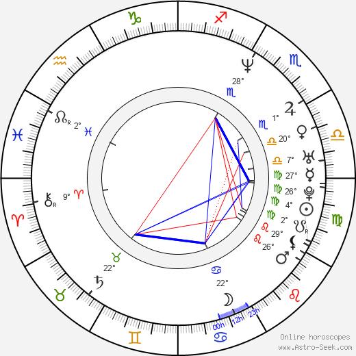 Sherrie Krenn birth chart, biography, wikipedia 2020, 2021