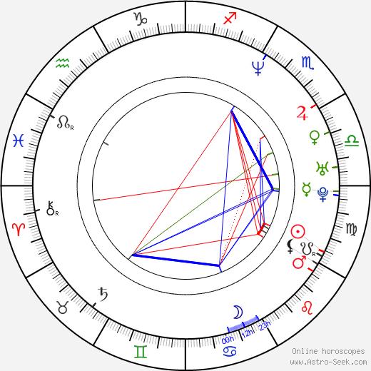 Sherrie Krenn birth chart, Sherrie Krenn astro natal horoscope, astrology