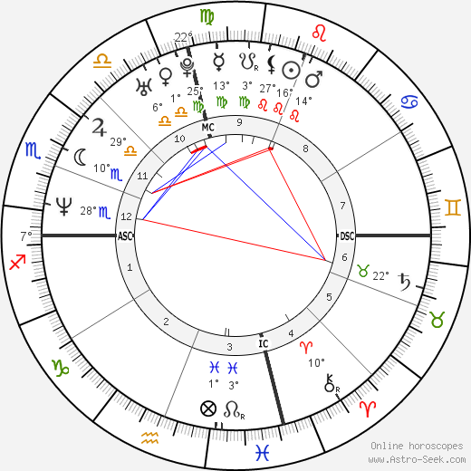 Stacy Valentine birth chart, biography, wikipedia 2019, 2020
