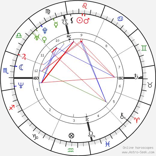 Томас Леннон Thomas Lennon день рождения гороскоп, Thomas Lennon Натальная карта онлайн