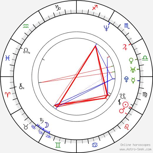 Tim Garrick birth chart, Tim Garrick astro natal horoscope, astrology