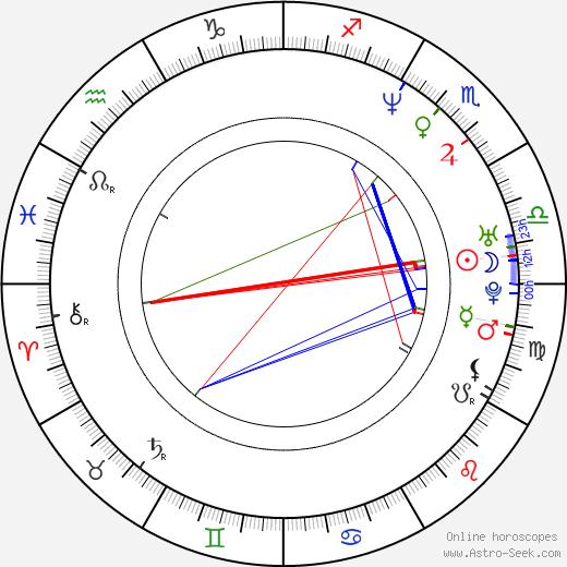 Alistair Petrie birth chart, Alistair Petrie astro natal horoscope, astrology