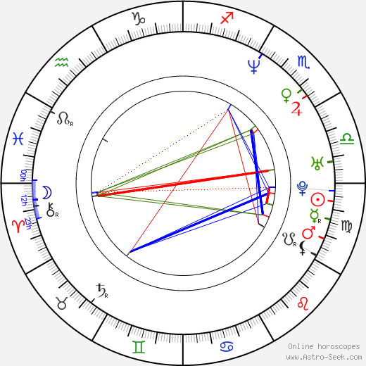 Antonio Manetti astro natal birth chart, Antonio Manetti horoscope, astrology