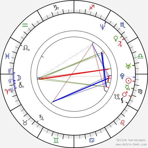Antonio Manetti день рождения гороскоп, Antonio Manetti Натальная карта онлайн