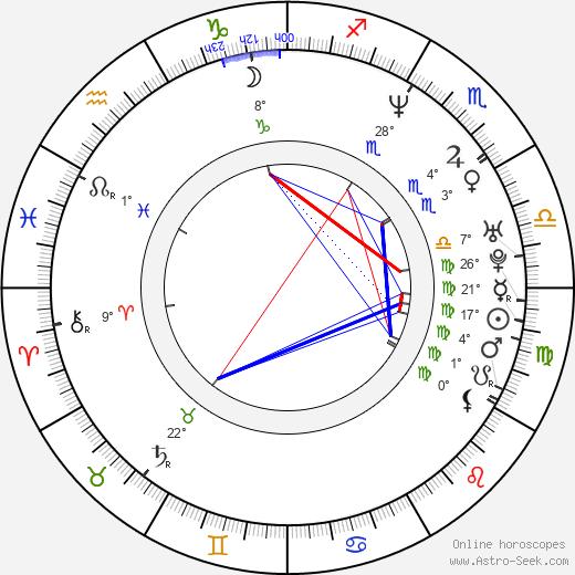 Art Chudabala birth chart, biography, wikipedia 2020, 2021