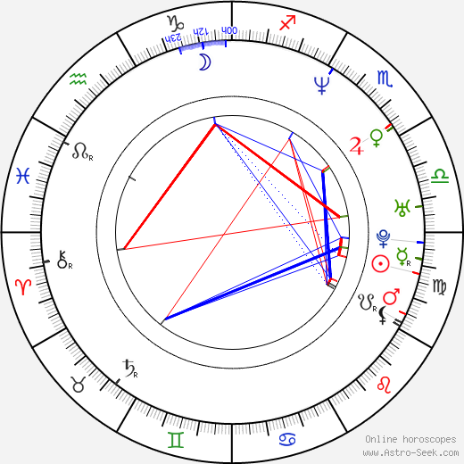 Art Chudabala birth chart, Art Chudabala astro natal horoscope, astrology