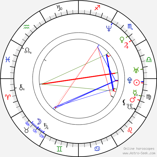 Candy Dulfer birth chart, Candy Dulfer astro natal horoscope, astrology