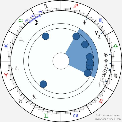 Cheol-ha Lee wikipedia, horoscope, astrology, instagram