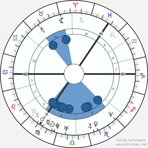 Darren Gough wikipedia, horoscope, astrology, instagram