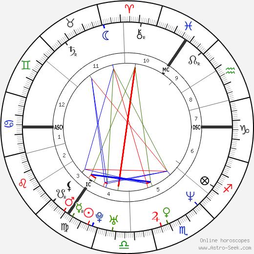 Darren Gough день рождения гороскоп, Darren Gough Натальная карта онлайн