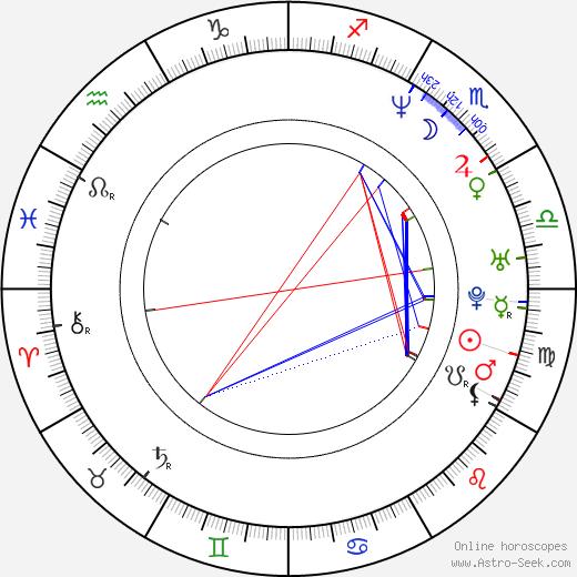 Dean Fertita birth chart, Dean Fertita astro natal horoscope, astrology