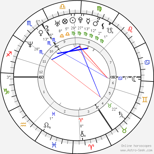 Emmanuel Petit birth chart, biography, wikipedia 2019, 2020