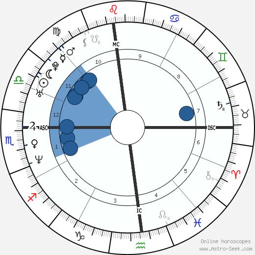 Eric Piatkowski wikipedia, horoscope, astrology, instagram